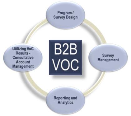 b2b-voc