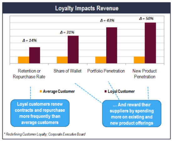 loyalty-impacts-revenue