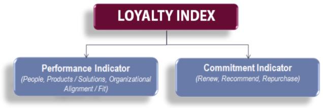 loyalty-index